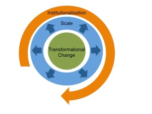 systemic change framework